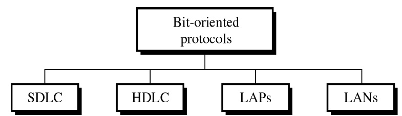 Bit-Oriented Protocols