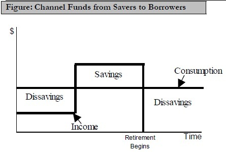 Channel Funds from Savers to Borrowers