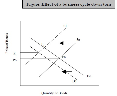 Effect of a business cycle down turn