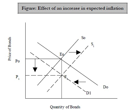 Effect of an increase in expected inflation