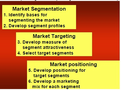 Levels of Market Segmentation