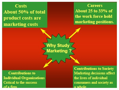 Reasons for Studying Marketing