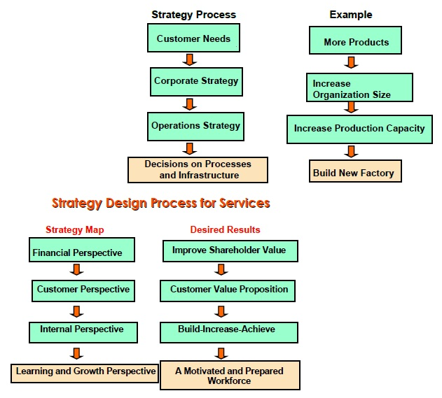 Strategy Design Process