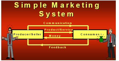 The Marketing Communications